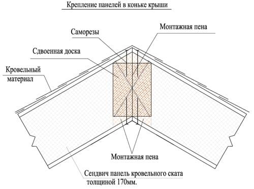 10 схем крепления панелей: